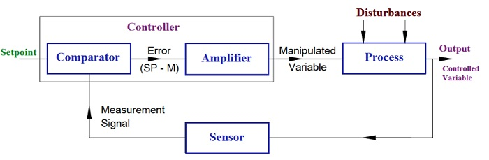 control system example